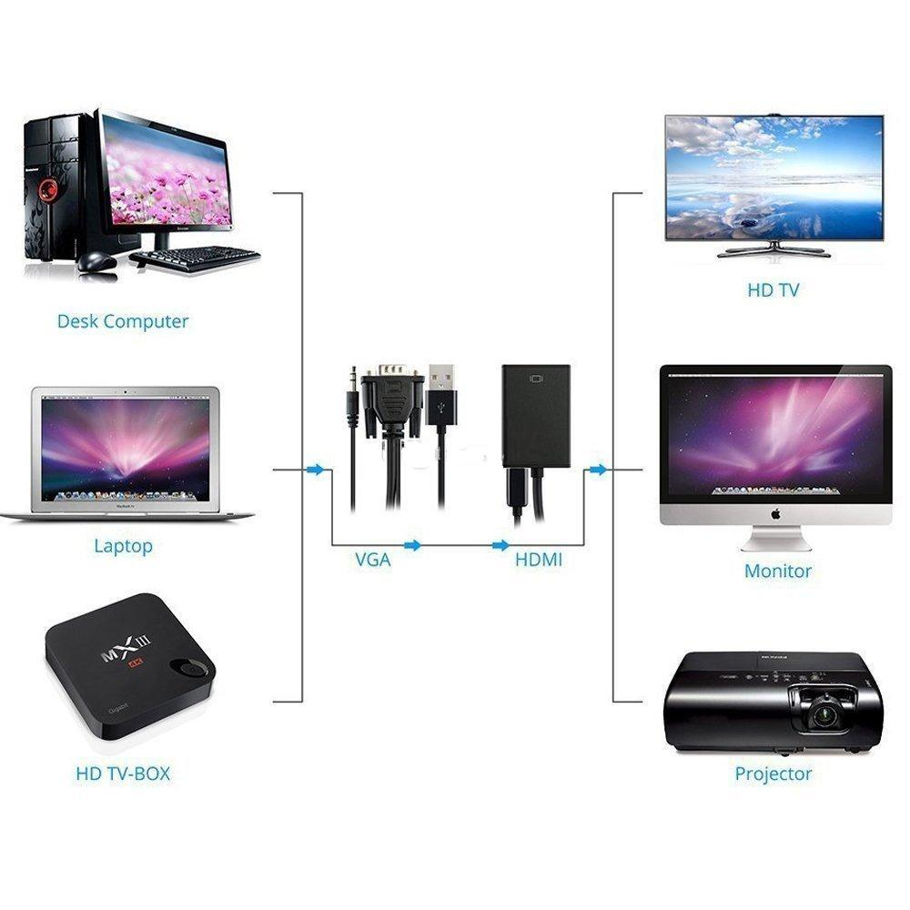 Vga To Hdmi / Hdtv Adapter With Audio