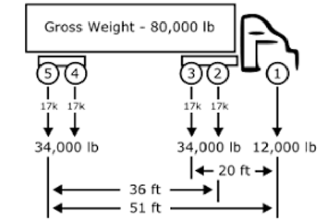Axle Scale for Truck and Trailer