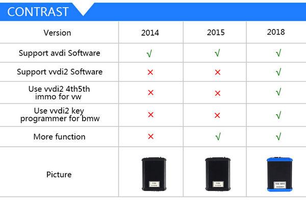 Key/ Ecu  Programmer, Mileage corrector, and diagnostic tool: Newest FVDI V2018 Original FLY FVDI ABRITES Commander Full Version