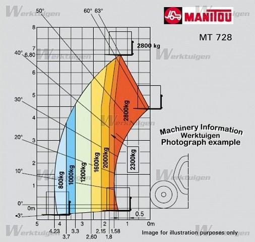 VerticalZA Manitou MT728-4 - FORKLIFT Telehandler, 2.8 ton 6.8m TELESCOPIC Handler