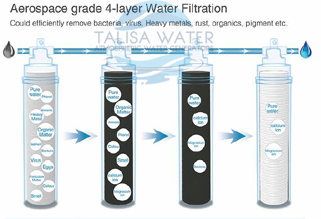 Atmospheric Water Generator. Sustainable Water Solution F50