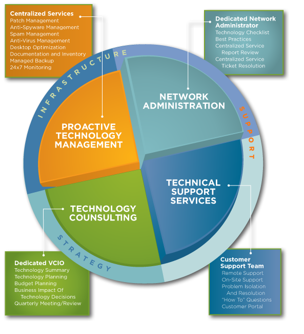 Matoto Technologies: ICT Services & Solutions Provider