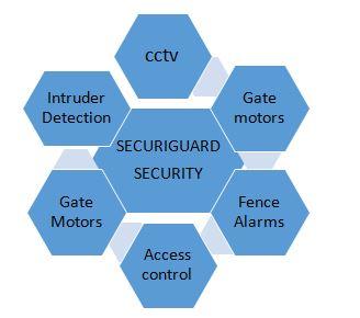 SecuriGuard Security Services