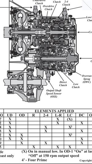 Automatic and Manual Gearbox Repairs