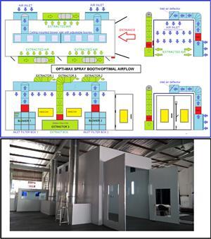 NEW OPTI-MAX SPRAY BOOTH DESIGN .Minimum 0.4m/s airflow anywhere inside the unit .
