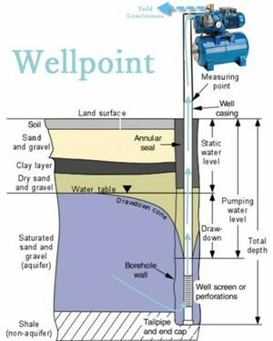 WELLPOINTS - R2250.00 ONLY