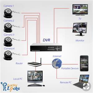 Hybream CCTV installation and repair